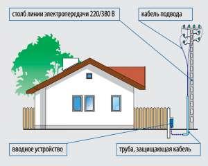 Подключение электричества к жилому дому или участку в Днепре - изображение 1
